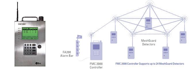 MeshGuard Wireless FMC 2000 Controller